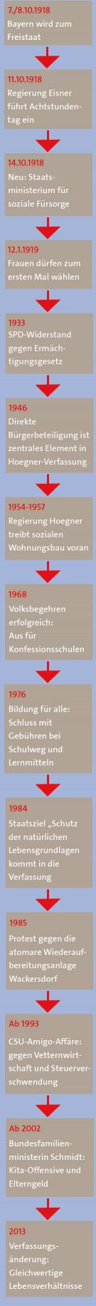 100 Jahre Freistaat: Zeitstrahl