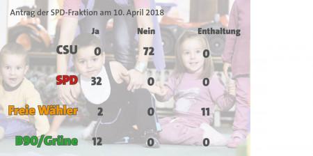Abstimmungsgrafik