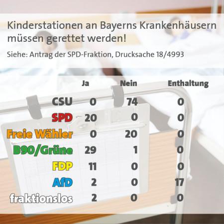 Abstimmungsergebnis Kinderkliniken