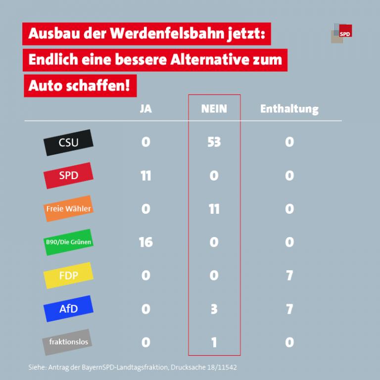 Abstimmung Werdenfelsbahn